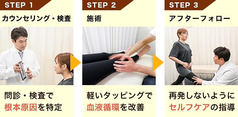 渋谷足改善センターのO脚・X脚矯正の流れ